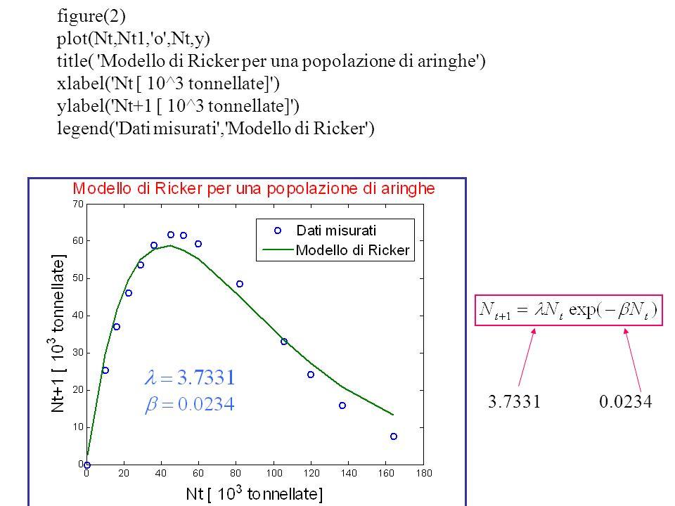 figure(2)plot(Nt,Nt1, o ,Nt,y) title( Modello di Ricker per una popolazione di aringhe ) xlabel( Nt [ 10^3 tonnellate] )